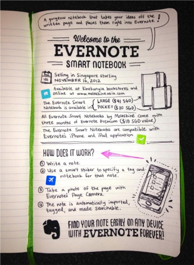 Smart Notebook By Moleskine Arrives Hardwarezone Com Sg