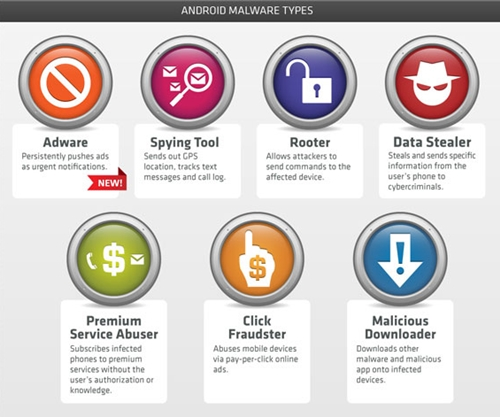 Malware apps are varied in the ways it infects and attacks your Android devices. As of now, there are seven distinct methods in which malware apps behave. <br>Source: Trend Micro