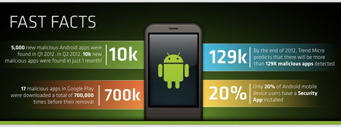 At this rate, the projected number of malware apps reported on Android could hit over 120,000 by December 2012. (Source: Trend Micro)