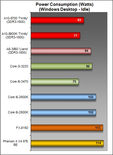Power Consumption and Overclocking : AMD A10-5700 Trinity Desktop