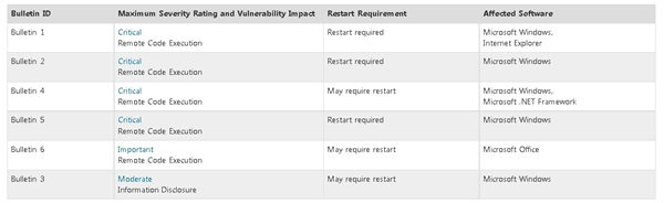 (Image Source: Microsoft Security Techcenter)