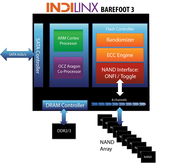 The block diagram of the new Indilinx Barefoot 3 controller from OCZ.