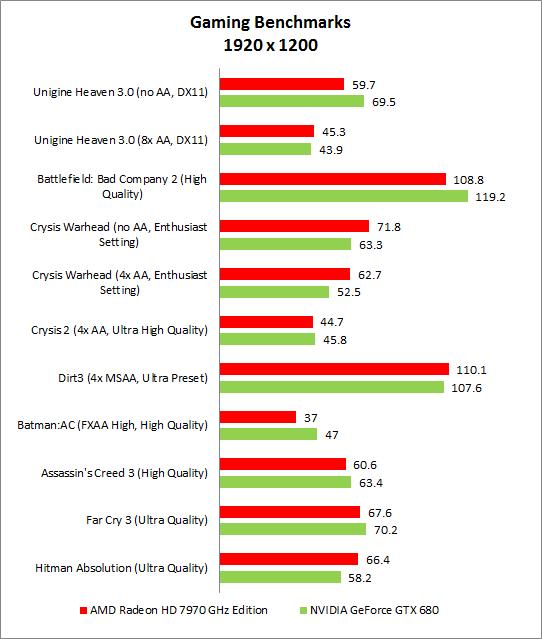 Best Graphics Chip : HWM+HardwareZone com Tech Awards 2013