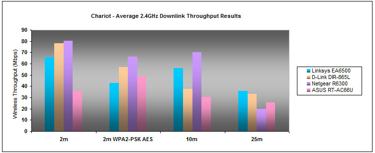 Noteworthy downlink results were observed on the 2.4GHz band across the various ranges. However, the router wasn't so hot with WPA2 encryption enabled.
