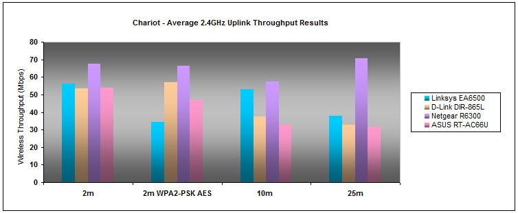 Like its downlink performance, the EA6500 did fairly well on the uplink front although the router's overall throughput deteriorated by a notch with WPA2 enabled.