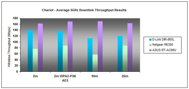 Although Netgear did well in the 2.4GHz tests, it was ASUS' turn to shine on the 802.1ac playing field. D-Link's 5GHz performance was somewhere in between.
