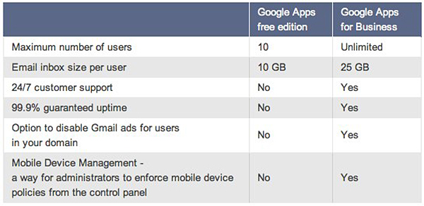 A table showing the differences between the free edition and Google Apps for Business <br>Image source: Google