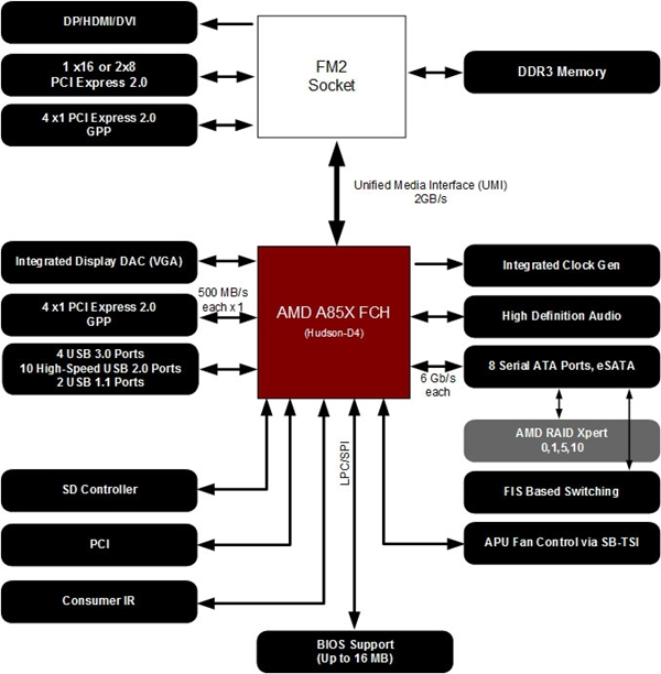 The high-level AMD A85X chipset block diagram. (Image Source: AMD)