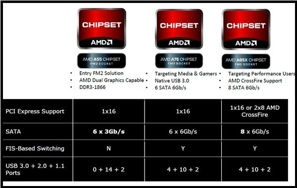The top-end A85X chipset is targeted at power users as it features support for AMD CrossFireX configurations. The A75 chipset is targeted at users who require connectivity options like SATA 6Gbps and USB 3.0. The budget A55 chipset is meant from users who need a HTPC or a dedicated DIY media server. (Image Source: AMD)