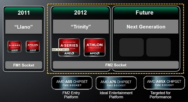 The previous generation Socket FM1 only lasted one generation whilst the current Socket FM2 is stated to last for two generation if things go according to AMD's planned roadmap. (Image Source: AMD)