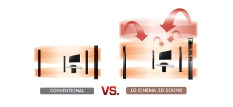 As seen from this illustration from LG, the four 'presence' speakers built-in to the LG BH9430PR home theater system fire audio in a projectile manner to envelope audio as opposed to the discrete 9.1/11.1-channel speaker system that actually positions the speakers in the intended physical 3D space of your room to provide a more accurate representation.