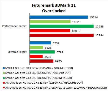 Crysis 3 & Overclocking Results : NVIDIA GeForce GTX Titan ...