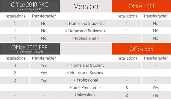 (Image source: Microsoft Office Blog.)