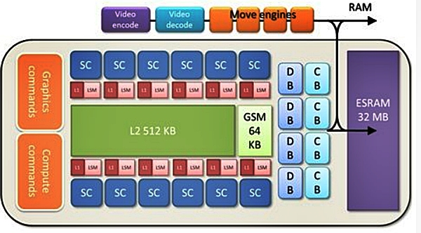 A high-level block diagram of the Xbox 720 GPU. (Image Source: VGleaks)