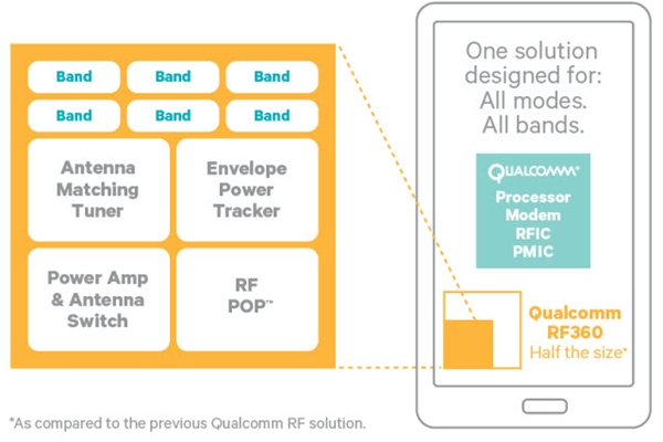 A high-level block diagram of the Qualcomm RF360 chip. (Image Source: eTeknix)