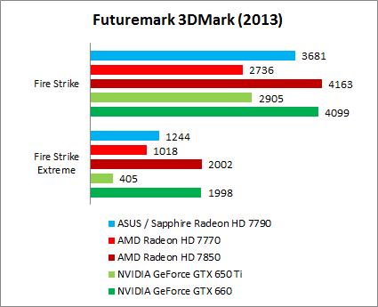 3DMark 11 & 3DMark (2013) : AMD Radeon HD 7790 Duel - ASUS vs