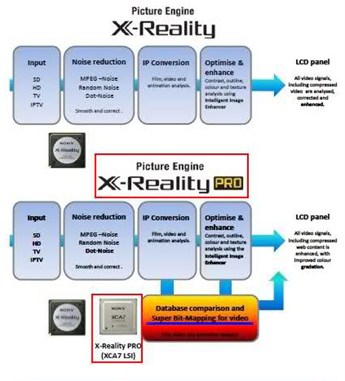 A comparison between X-Reality Pro and X-Reality Engines.