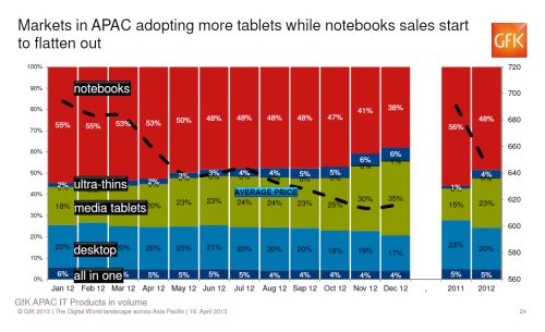 In the IT category for APAC countries, tablets are battling the notebooks space for market share. While the impact seem minimal in 2012, this will be felt in 2013 going into 2014.