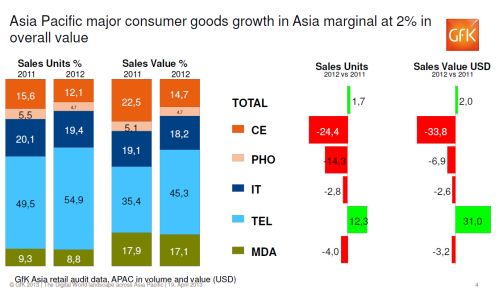 The overall volume and value of consumer goods and appliances in Asia Pacific indicate a massive trajectory in the mobile category and contraction in consumer electronics.