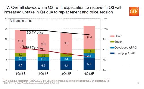 Expect 3D TV and Smart TV prices to fall even more going into the 3rd and 4th quarter of 2013. Factors like product saturation and competing content platforms (from tablets and phones) may have contributed to the dwindling prices.