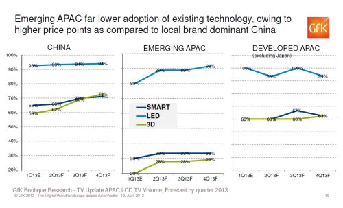 Smart TV volume shipment seems to be rising in Emerging APAC countries (South-East Asian, Indochina countries), but with lower tendency to adopt new tech like 3D and LED, compared to China and Developed APAC countries.
