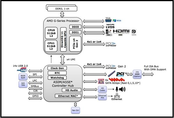 AMD G-Series Platform Block Diagram (Image Source: AMD)
