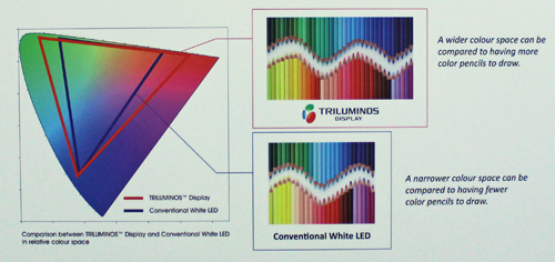 According to Sony Triluminos technology gives the new Bravia models a wider color gamut when compared with regular LED TV models.
