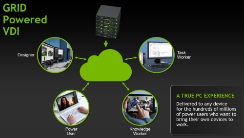 Besides gaming, NVIDIA's GRID is also perfect for the enterprise and office environment