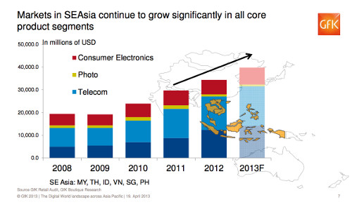 Unsurprisingly, telecommunications (light blue) form the largest growth area for emerging asian countries in South-East Asia, with IT (dark blue) second, Consumer Electronics third, and Photography fourth.