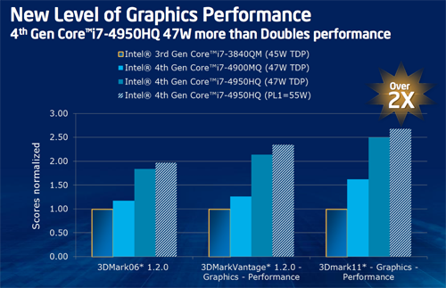 For high-end notebooks, Haswell processors can offer as much as twice the graphics performance of the current Core i7-3840QM processor.