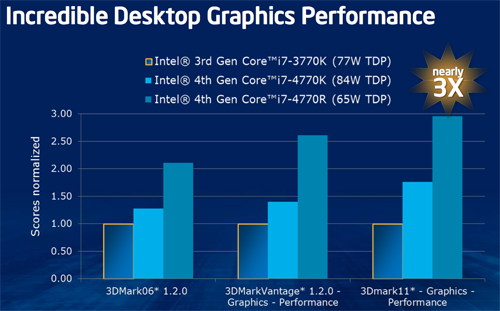 "For high-end desktop applications, Haswell will see the introduction of new ""R"" processors that are geared for graphics performance."