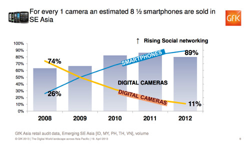 One of the market share grab-a-thon trends we're seeing is how camera phones are outselling cameras in South-east Asia. While this is unexpected, most of these new camera phones tout 8-megapixel cameras and below, they are inadvertently shutting out the traditional camera market in the lower tiers and gradually phasing them out.