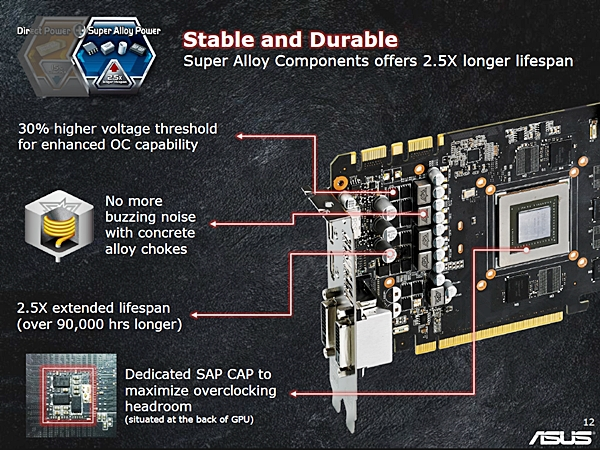 The card features ASUS' proprietary Super Alloy components for better performance and longer lifespans.