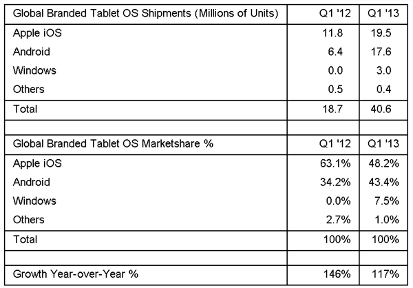 Global Tablet Operating System Shipments and Market Share in Q1 2013. (Image Source: Strategy Analytics)