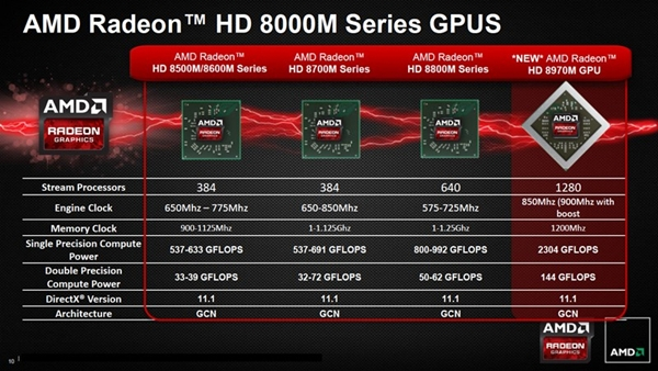 (Image Source: AMD via Engadget)