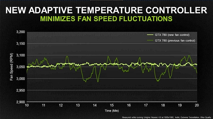 The new adaptive fan controller of the GTX 780 works in tandem with the controller software to reduce fan noise.