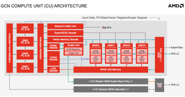 A block diagram detailing the architecture found in the a single GCN compute unit.
