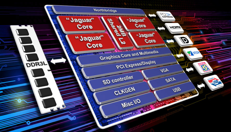 Kabini is the first quad-core SoC for entry/mainstream low-power PCs and notebooks. AMD claims Kabini will offer improved performance, better graphics and longer battery life.