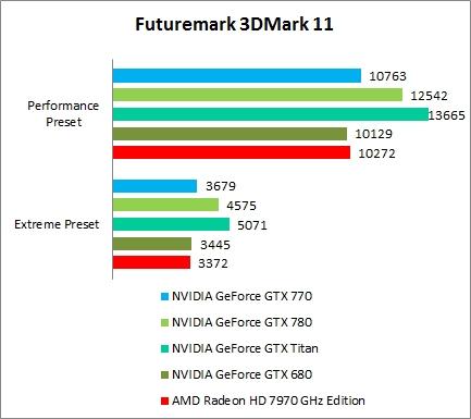 3DMark 11 & 3DMark 2013 Results : NVIDIA GeForce GTX 770 - More than