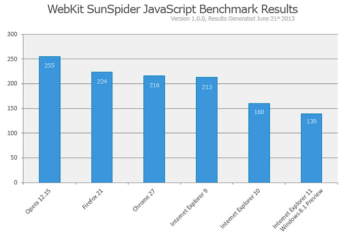 According to this WebKit SunSpider result, IE11 fares very well in JavaScript execution performance. The test system is a Dell Optiplex running a 3.0GHz Intel Core 2 Duo CPU with integrated video and 4GB RAM. (Image source: Microsoft.)