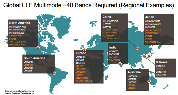Different regions have adopted different 4G LTE standards, resulting in band fragmentation. Qualcomm resolves this issue by introducing chips that support all of these standards.