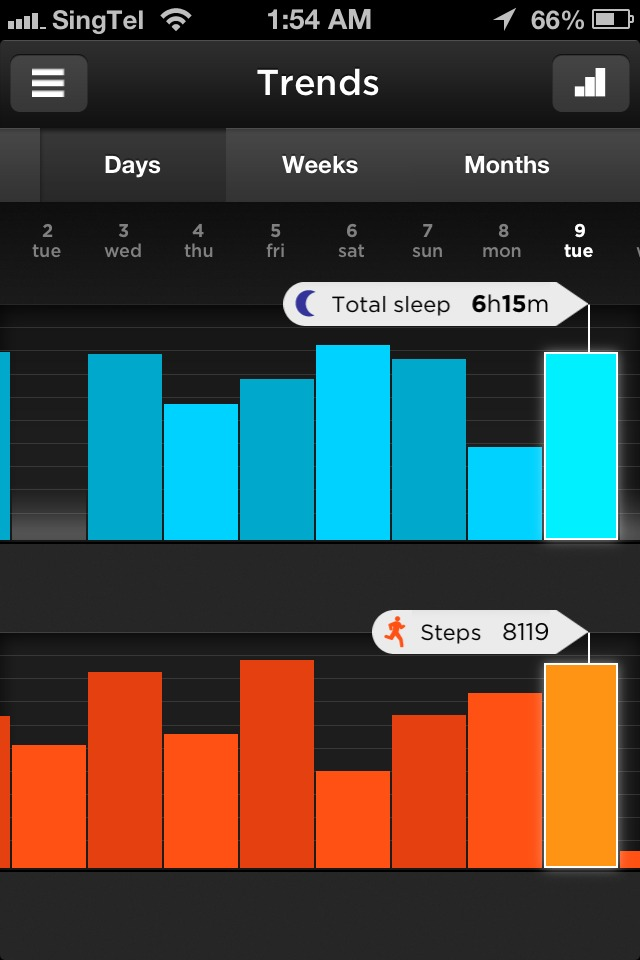 As seen from Jawbone's app, you can easily track how many steps you've taken over a period of time as well as track your night of sleep.