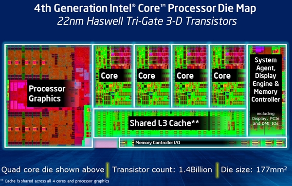 Underneath the integrated heat spreader, this is a snapshot of the various operational blocks within the processor die. Like the previous Core i7-3770K, the current high-speed offering in the form of the Core i7-4770K has the same 8MB shared L3 level cache, a similar transistor count, but increased die size. The latter can be attributed to the more complex graphics core and the newly integrated voltage regulation phase for the CPU.