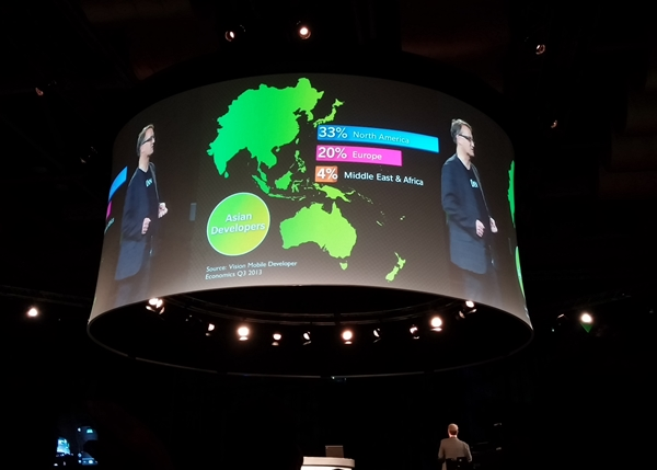 Saunders mentioned that 37% of the apps on BlackBerry World were built in Asia Pacific.