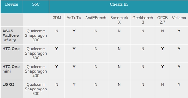 Devices from ASUS, HTC and LG are found to be tweaked for better performance in benchmarking apps. <br> Image source: AnandTech