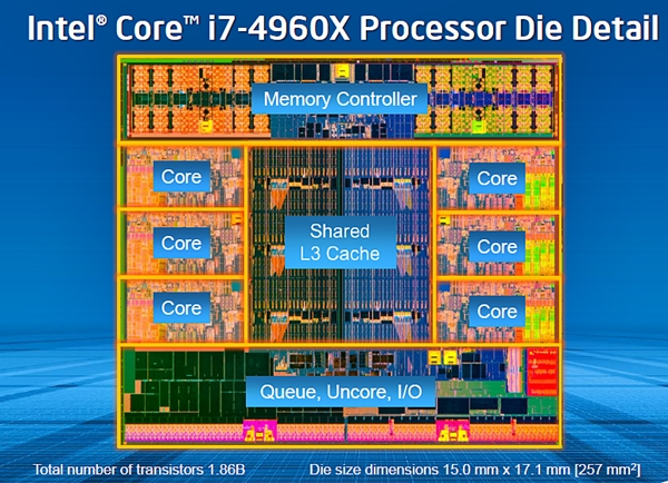 The die shot of the Core i7-4960X processor looks similar to the previous generation Sandy Bridge-E chips. But due to the introduction of the 22nm fabrication process, the new chip has a much smaller die size of 257mm squared. In comparison, the previous generation Core i7-3960X CPU has a die size of 435 mm squared.