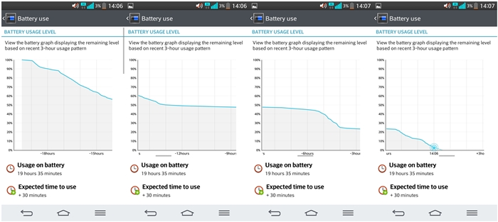 We used the LG G2 heavily during the first few hours after it was unplugged from the charger. Considering that the workload was heavier than usual, the battery mileage is considered quite good!