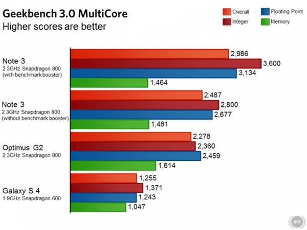 The Galaxy Note 3 can perform up to 20% better with Samsung's benchmark optimizations. <br> Image source: Ars Technica