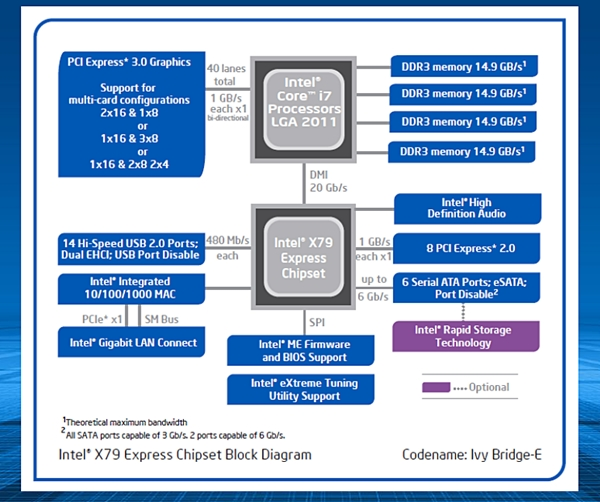 The updated block diagram of the Intel X79 chipset. (Image Source: Intel)