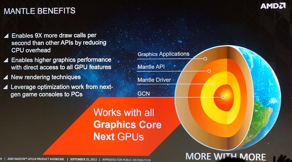 AMD's slide neatly sums up the benefits of the Mantle API initiative. In the words of AMD, this has the potential to deliver performance of 2018, today thanks to the vastly increased draw calls per second that the light API enables.